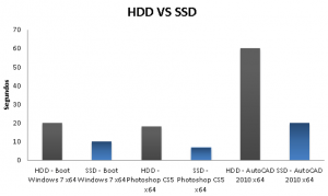 hdd vs ssd architecture laptop
